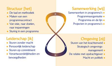 Projectmatig Creëren 2.0 – PMC – Jo Bos & Ernst Harting: Een ...: ottensconsultancy.nl/php/c_diensten.php